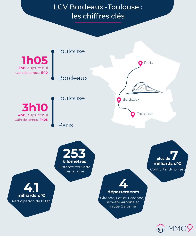 LGV Bordeaux-Toulouse  –  infographie des chiffres clés de la LGV