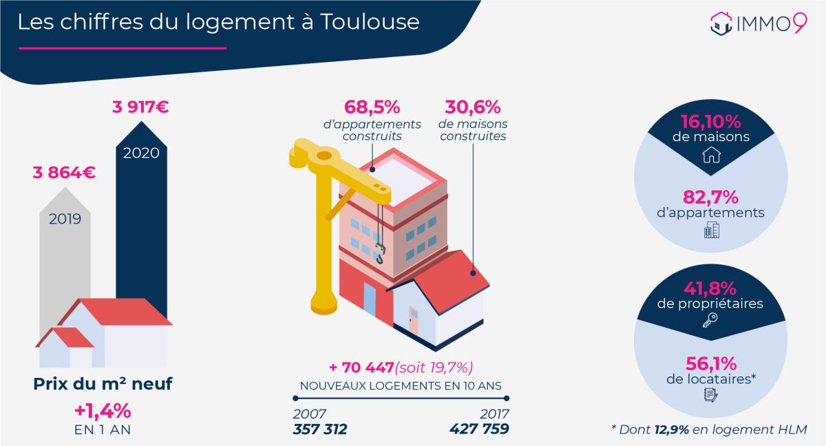pinel toulouse - Les statistiques de l'immobilier à Toulouse et du logement neuf