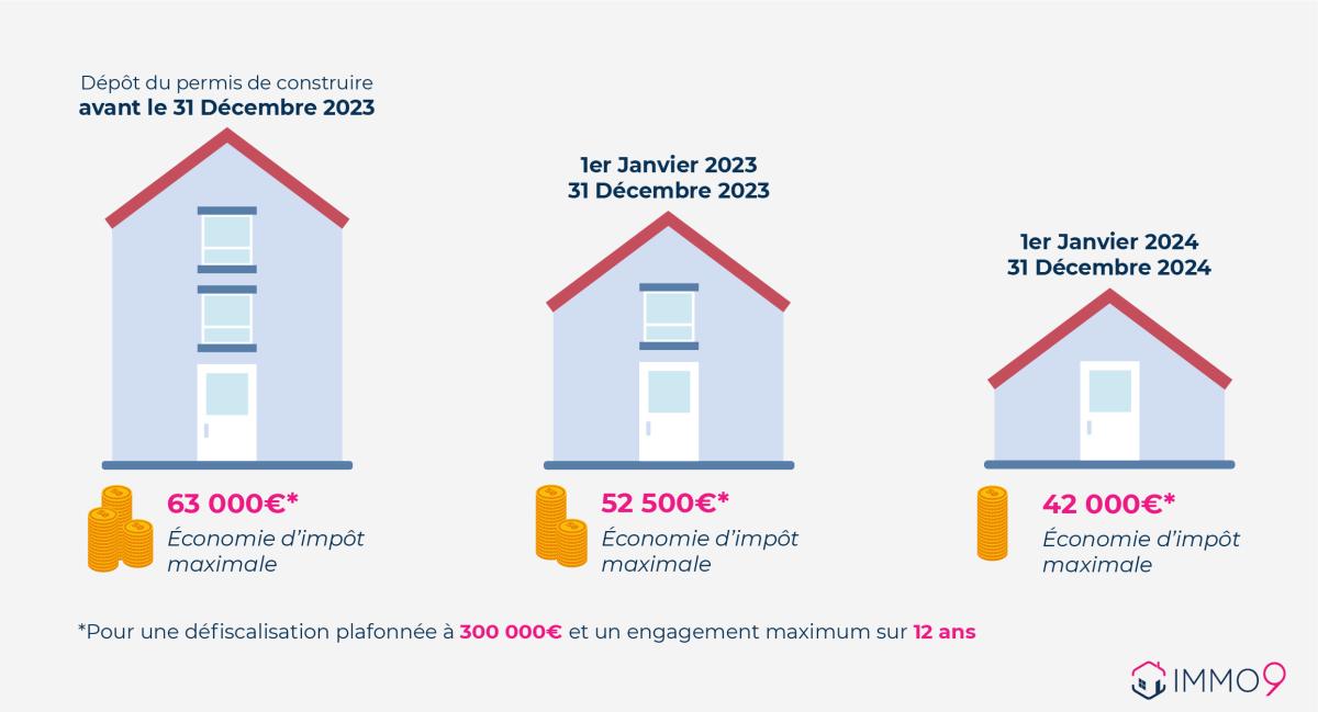 pinel toulouse - Infographie des taux de défiscalisation Toulouse Pinel de 2021 à 2024 à Toulouse
